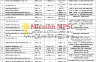 Tentetive Schedule and Current Status of MPSC Exams